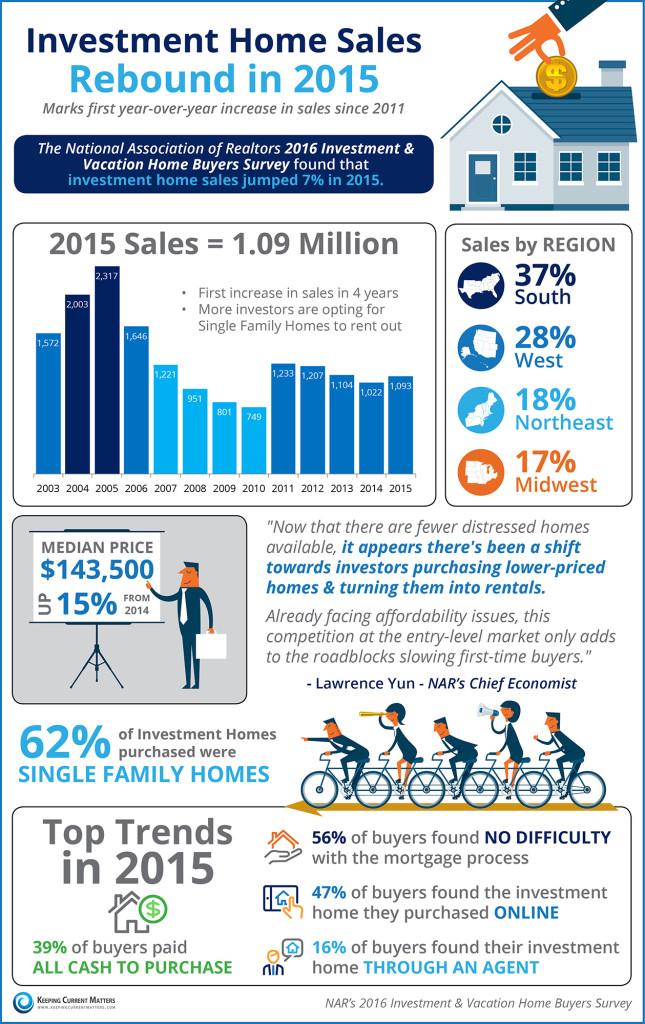 Investment-Homes-KCM